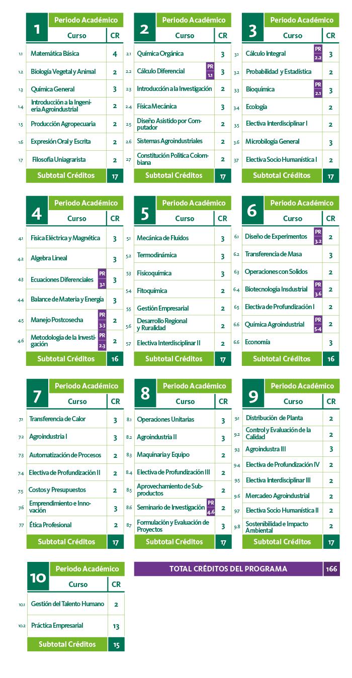 Plan de estudios de Ingeniería Agroindustrial
