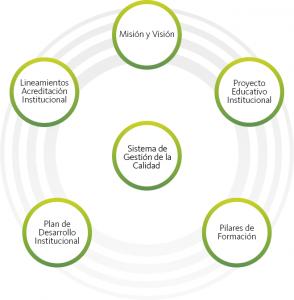 Criterios para el desarrollo del Sistema de Gestión de la Calidad