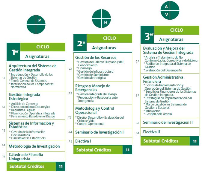Plan de estudios de Especialización en Sistemas de Gestión Integrada de la Calidad, Medio Ambiente y Prevención de Riesgos Laborales
