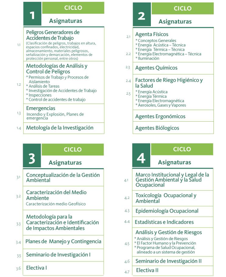 Plan de estudios de Especialización en Seguridad Industrial, Higiene y Gestión Ambiental