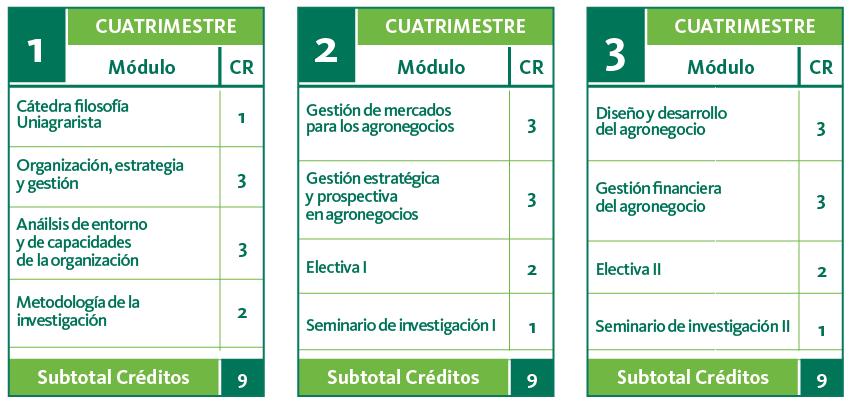 Plan de estudios de Especialización en Gestión de Agronegocios