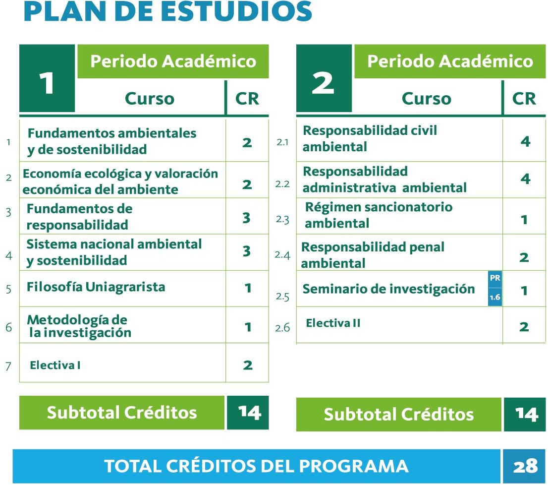 Plan de estudios de Especialización en Responsabilidad Ambiental y Sostenibilidad