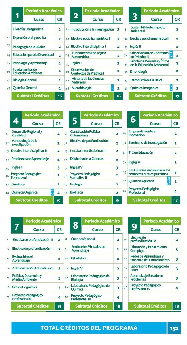 Plan de estudios de Licenciatura en Ciencias Naturales y Educación Ambiental