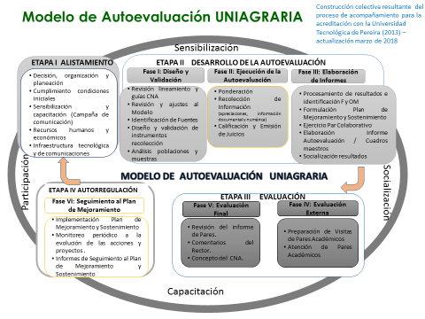 Esquema: Modelo Institucional de Autoevaluación UNIAGRARIA