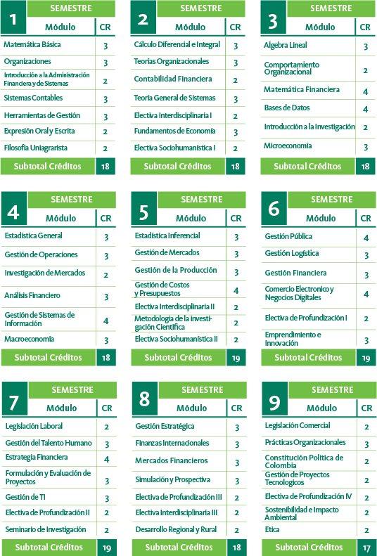 Plan de estudios de Administración Financiera y de Sistemas