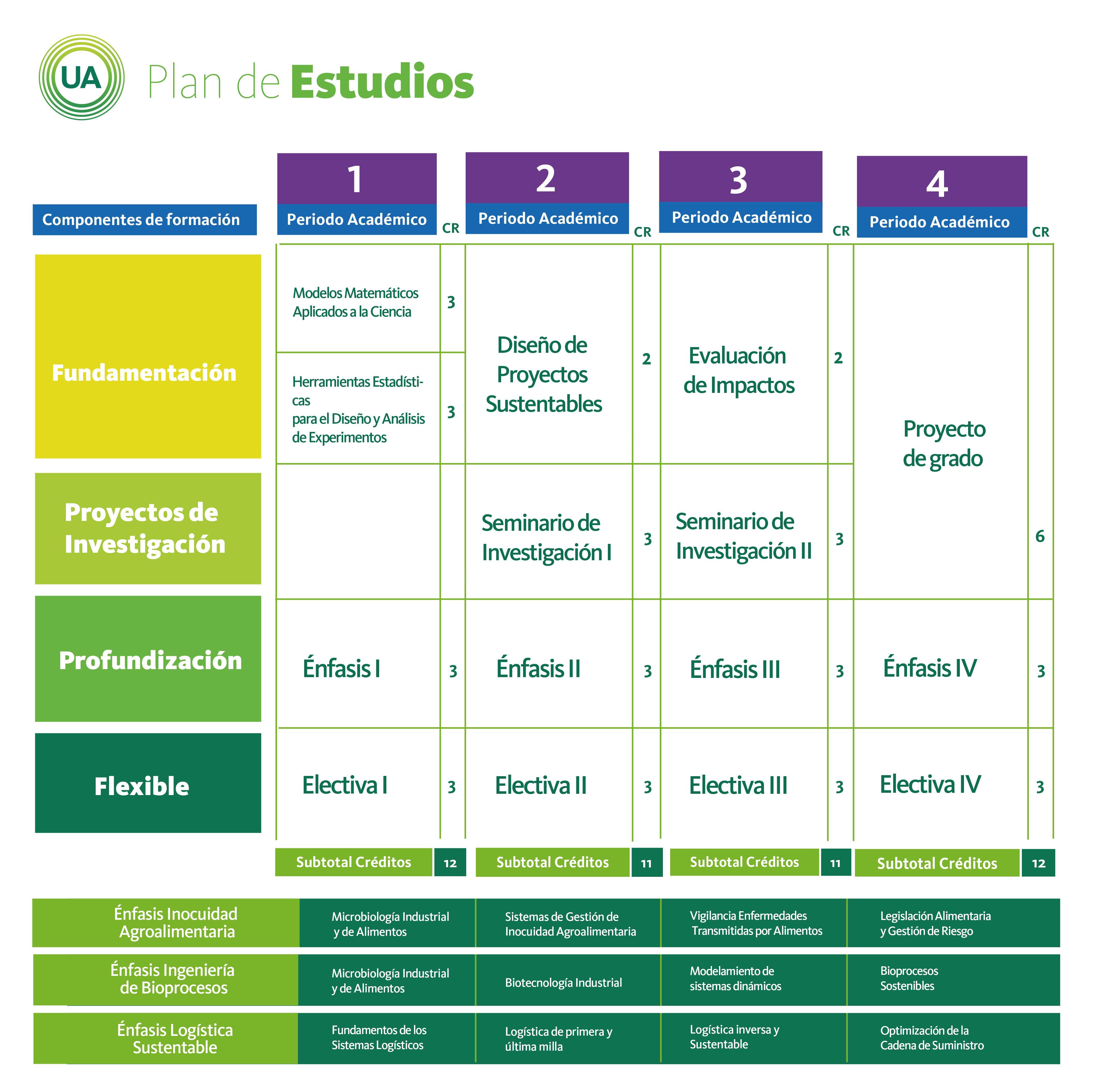 Plan de estudios de Maestría en Ingeniería