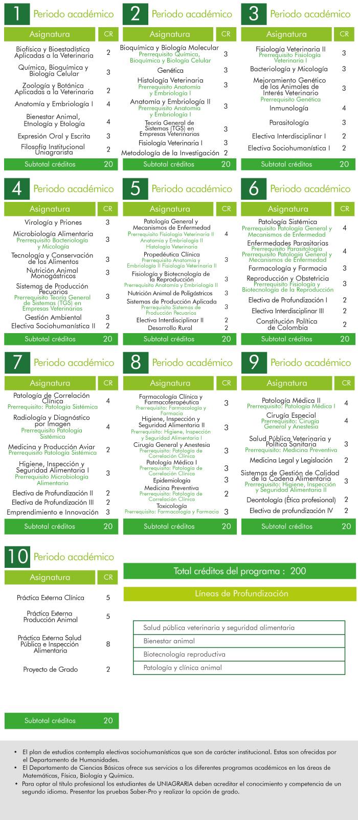 Plan de estudios de Medicina Veterinaria
