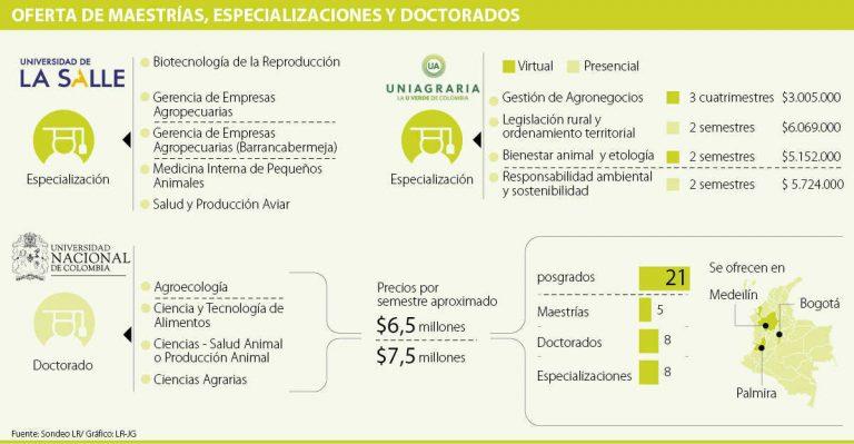 En Colombia hay 169 posgrados relacionados con temas del sector agropecuario