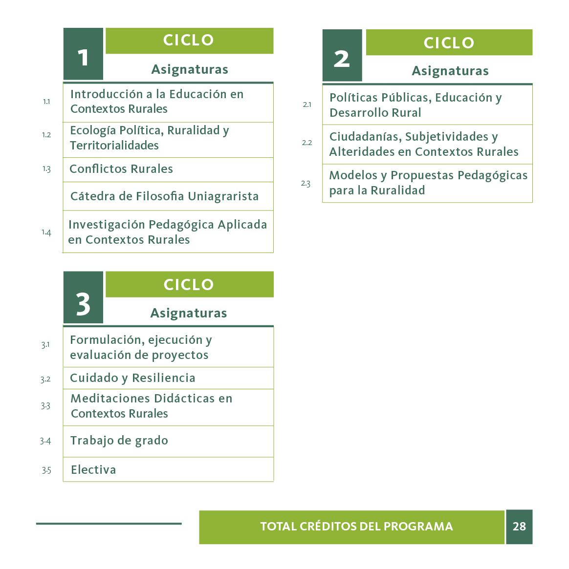 Plan de estudios de Especialización en Educación en Contextos Rurales
