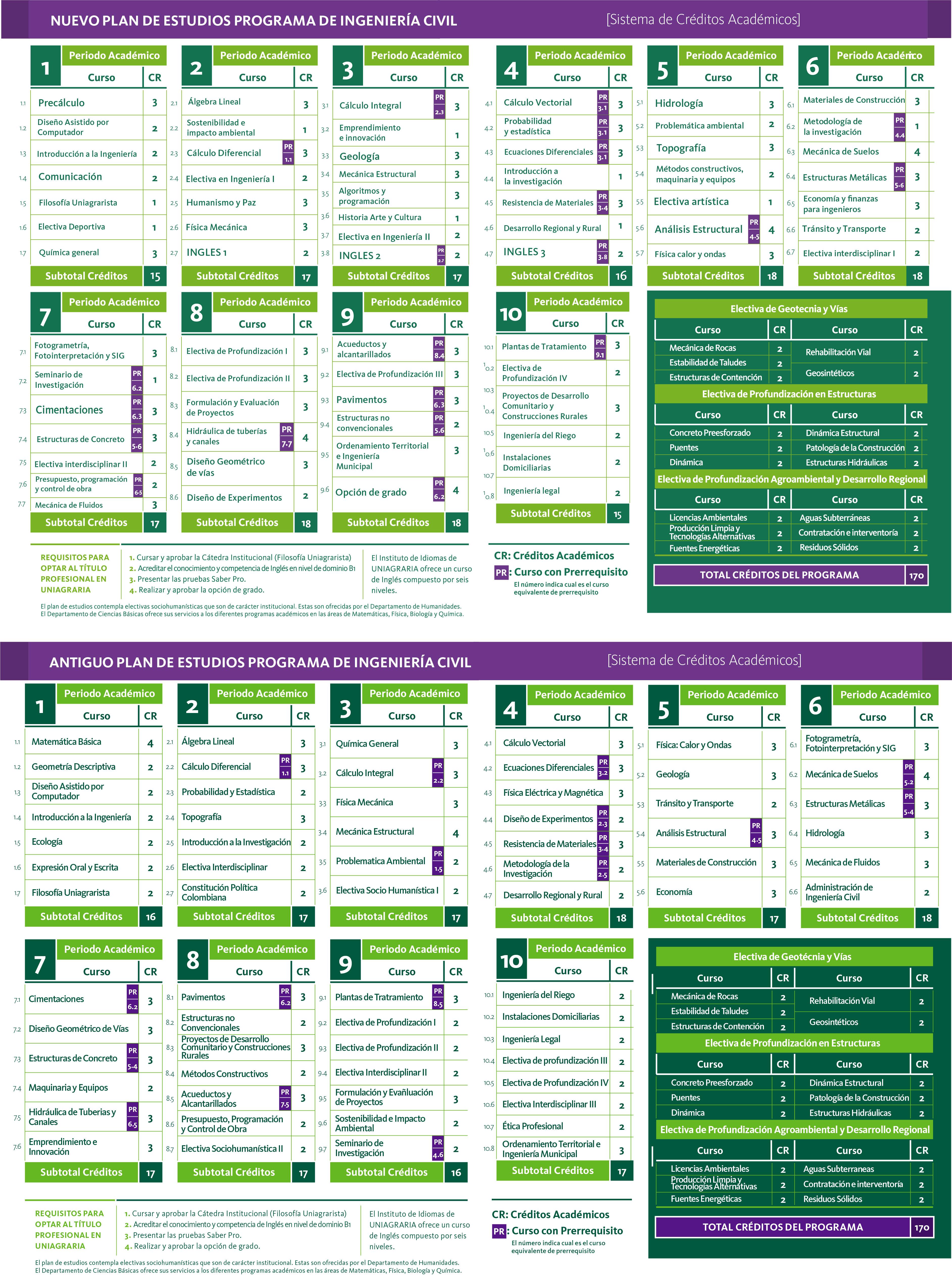 Plan de estudios de Ingeniería Civil