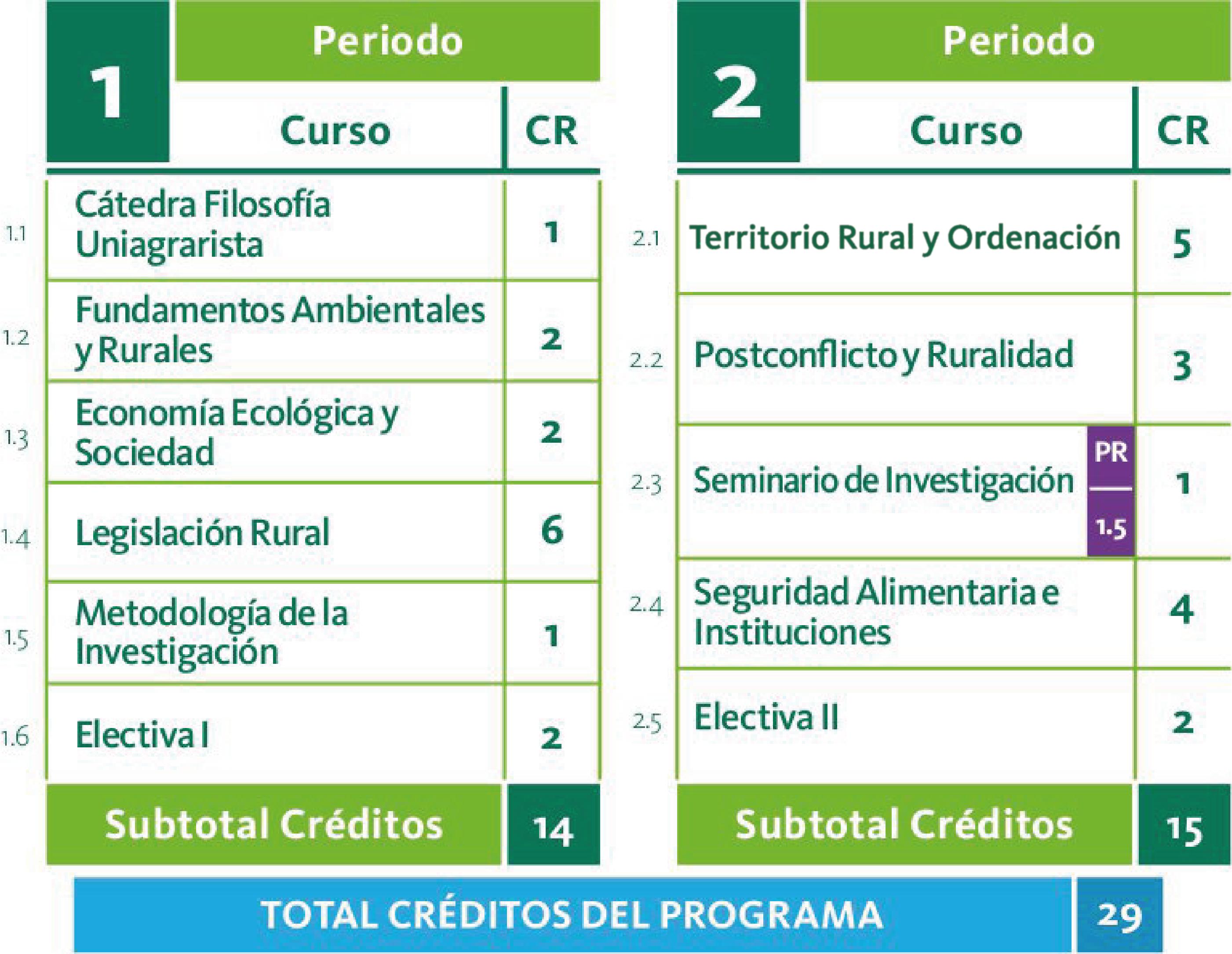 Plan de estudios de Especialización en Legislación Rural y Ordenamiento Territorial